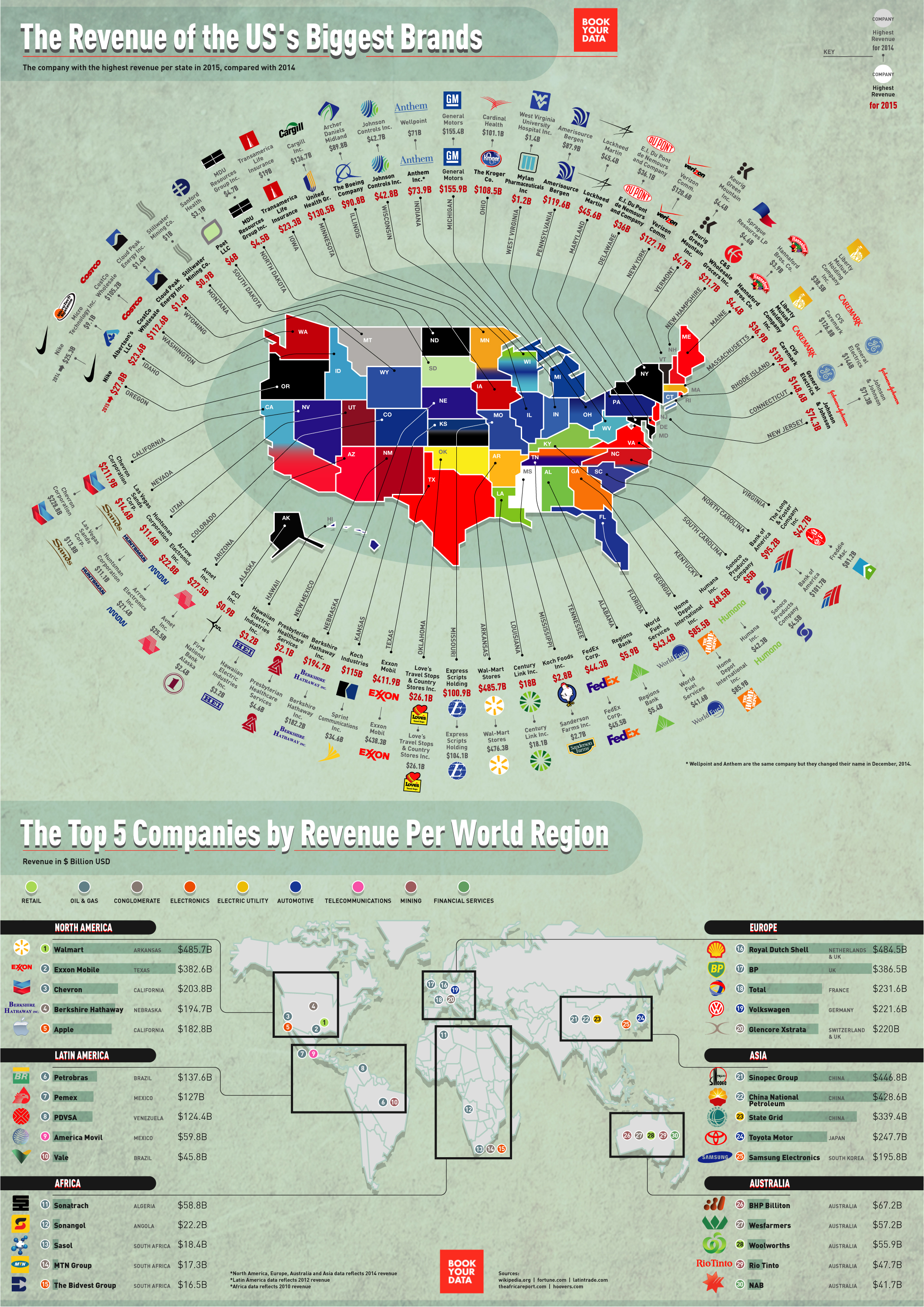 The Revenue of the US's Biggest Brands - BookYourData.com - Infographic